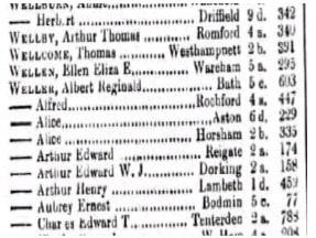 Arthur Weller Birth Index © Ancestry.co.uk