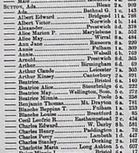 Charles Sutton Birth Registration © findmypast.co.uk