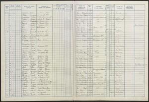 Sidney Fillery School Register 1901 © findmypast.co.uk