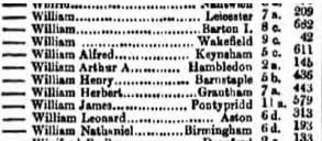 WIlliam Arthur Absolom Gregory Birth Registration Transcription © ancestry.co.uk